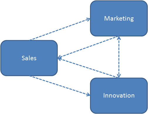 Sales - Marketing - Innovation